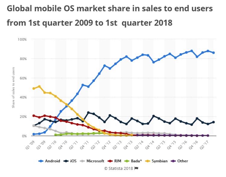 Android OS - lider pe piata
